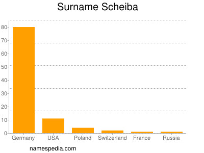 Surname Scheiba