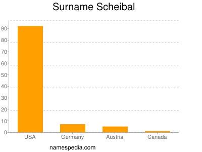 Surname Scheibal