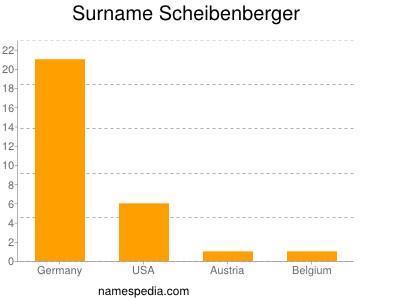 Surname Scheibenberger