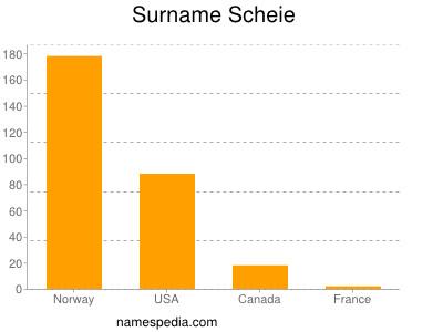 Familiennamen Scheie