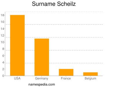 Surname Scheilz