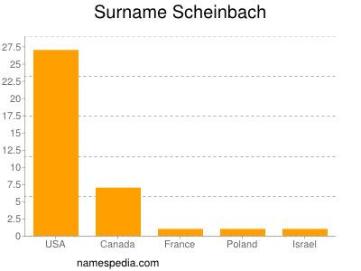 Surname Scheinbach