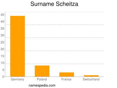 Surname Scheitza