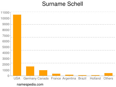 Surname Schell