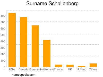 nom Schellenberg