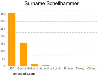 nom Schellhammer