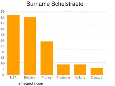 Familiennamen Schelstraete