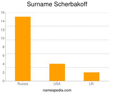 Surname Scherbakoff