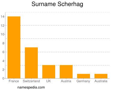 Surname Scherhag