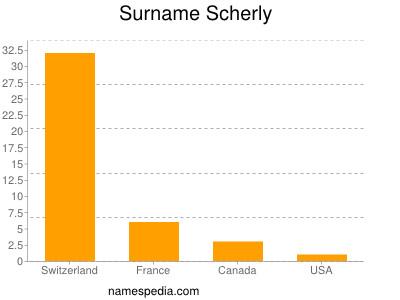 Familiennamen Scherly