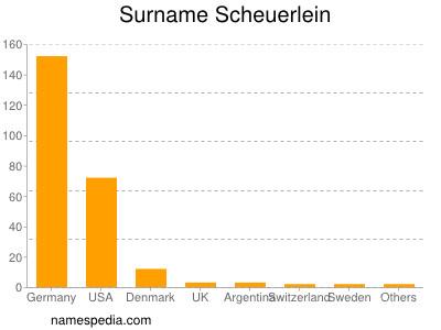 Surname Scheuerlein
