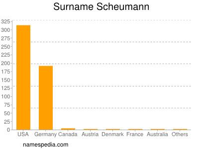 Surname Scheumann