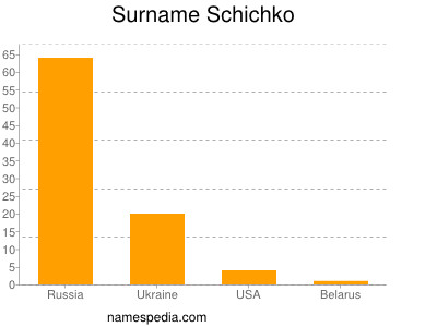 Surname Schichko