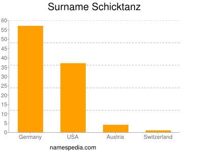 Surname Schicktanz