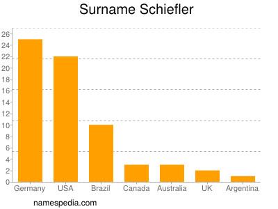Surname Schiefler
