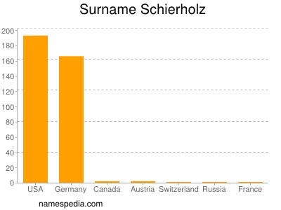 Surname Schierholz