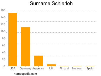 Surname Schierloh