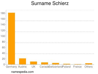 Surname Schierz