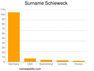 Surname Schieweck