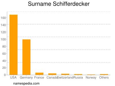 Surname Schifferdecker