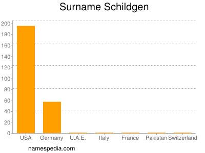 Surname Schildgen