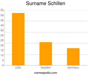 Surname Schillen