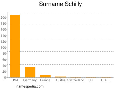 Surname Schilly