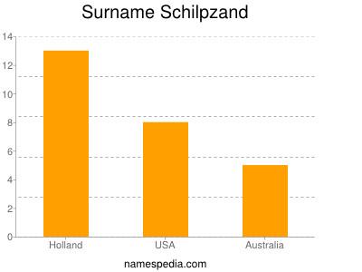 Surname Schilpzand