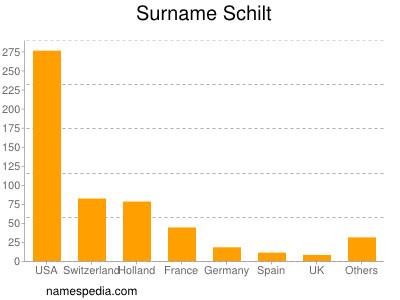 Surname Schilt