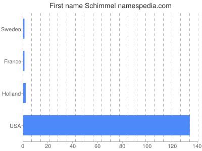 Given name Schimmel