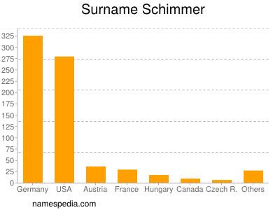 Surname Schimmer