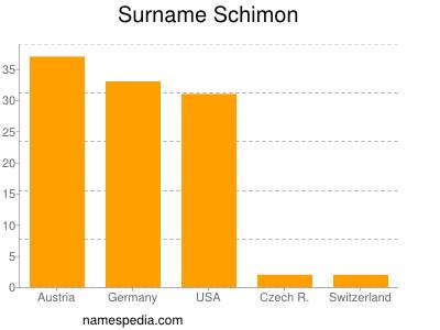 Surname Schimon