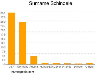 Surname Schindele