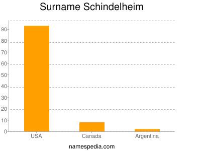 Surname Schindelheim