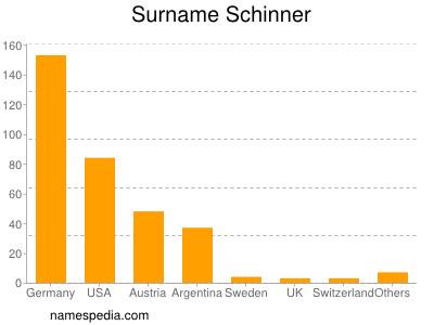 Surname Schinner