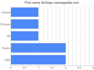 prenom Schiopu