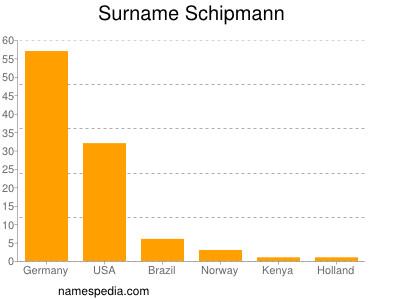 Surname Schipmann