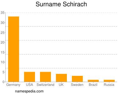 Surname Schirach