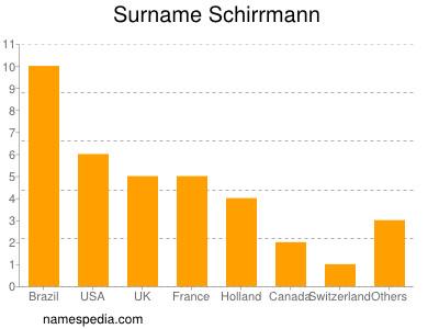 Surname Schirrmann