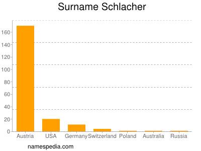 Surname Schlacher