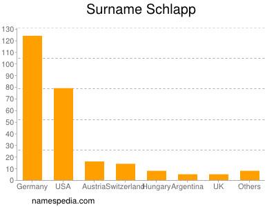 Surname Schlapp