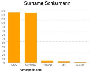 - Schlarmann_surname