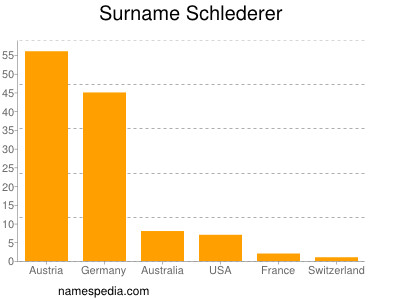 Surname Schlederer