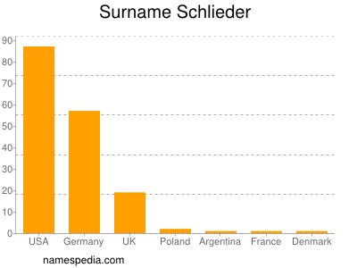 Surname Schlieder