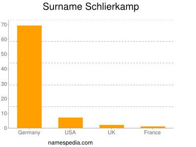 Surname Schlierkamp