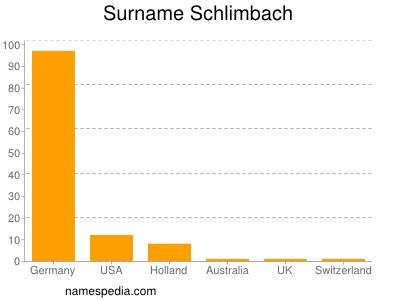 Surname Schlimbach