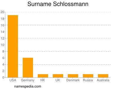 Surname Schlossmann