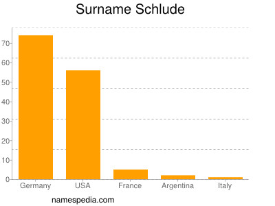 Surname Schlude