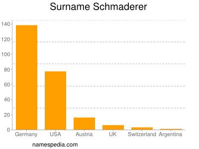 Surname Schmaderer
