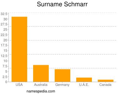 Surname Schmarr